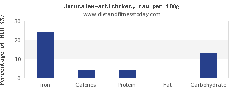 iron and nutrition facts in artichokes per 100g