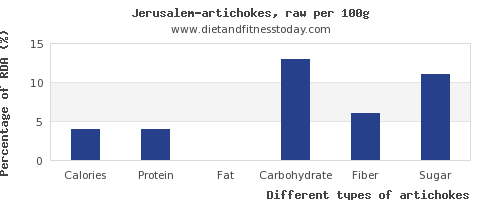 nutritional value and nutrition facts in artichokes per 100g