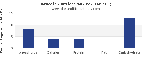 phosphorus and nutrition facts in artichokes per 100g