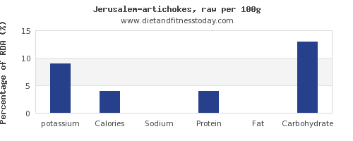 potassium and nutrition facts in artichokes per 100g