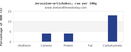 riboflavin and nutrition facts in artichokes per 100g