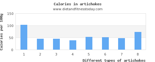 artichokes saturated fat per 100g