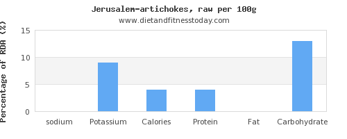 sodium and nutrition facts in artichokes per 100g