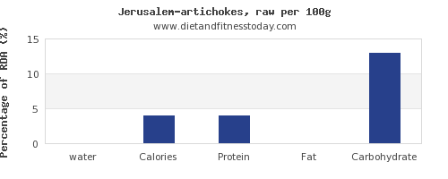 water and nutrition facts in artichokes per 100g