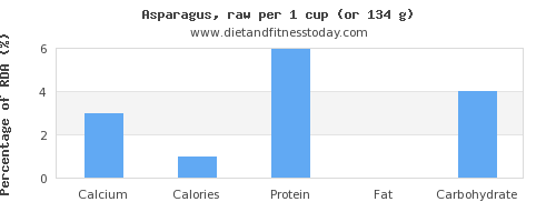 calcium and nutritional content in asparagus