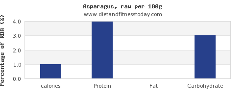 calories and nutrition facts in asparagus per 100g
