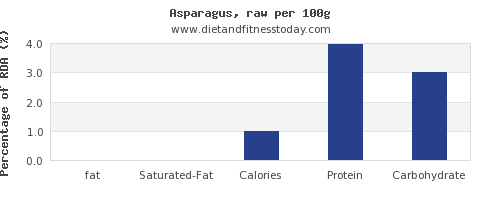 fat and nutrition facts in asparagus per 100g