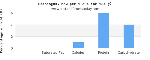 fat and nutritional content in asparagus