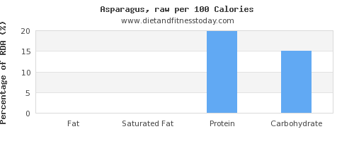 fat and nutrition facts in asparagus per 100 calories