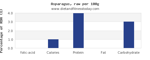 folic acid and nutrition facts in asparagus per 100g