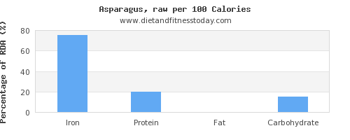 iron and nutrition facts in asparagus per 100 calories