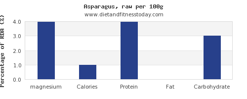 magnesium and nutrition facts in asparagus per 100g