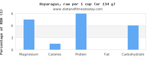 magnesium and nutritional content in asparagus