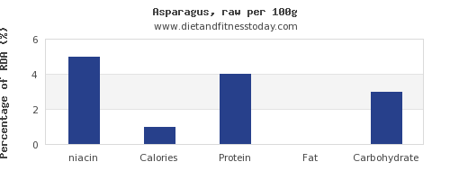 niacin and nutrition facts in asparagus per 100g