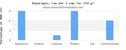 potassium and nutritional content in asparagus