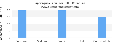 potassium and nutrition facts in asparagus per 100 calories