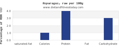 saturated fat and nutrition facts in asparagus per 100g