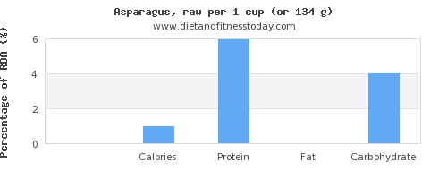 saturated fat and nutritional content in asparagus