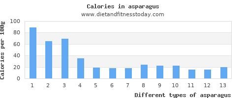 asparagus saturated fat per 100g