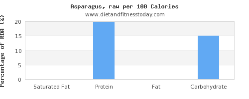 saturated fat and nutrition facts in asparagus per 100 calories