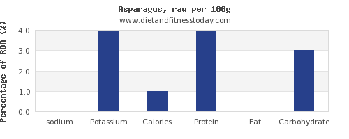 sodium and nutrition facts in asparagus per 100g