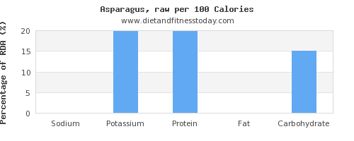 sodium and nutrition facts in asparagus per 100 calories