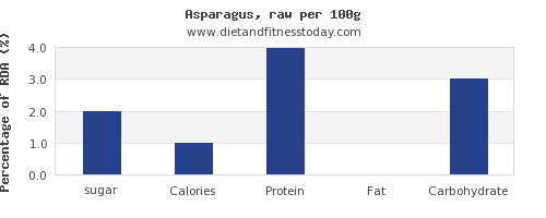 sugar and nutrition facts in asparagus per 100g