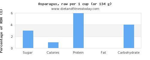 sugar and nutritional content in asparagus