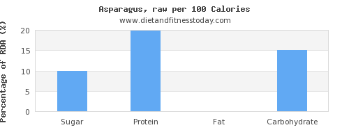 sugar and nutrition facts in asparagus per 100 calories