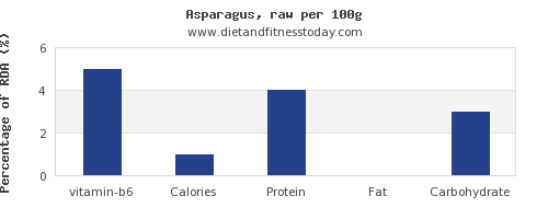 vitamin b6 and nutrition facts in asparagus per 100g