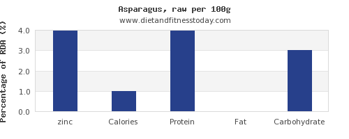 zinc and nutrition facts in asparagus per 100g