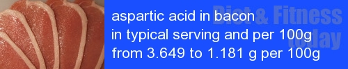 aspartic acid in bacon information and values per serving and 100g