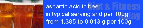 aspartic acid in beer information and values per serving and 100g