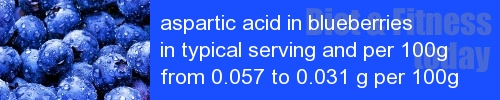 aspartic acid in blueberries information and values per serving and 100g