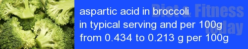 aspartic acid in broccoli information and values per serving and 100g