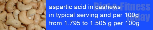 aspartic acid in cashews information and values per serving and 100g