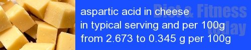 aspartic acid in cheese information and values per serving and 100g