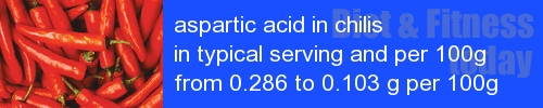 aspartic acid in chilis information and values per serving and 100g