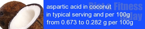 aspartic acid in coconut information and values per serving and 100g