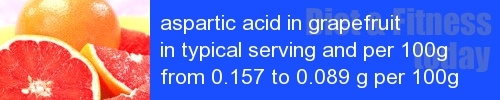 aspartic acid in grapefruit information and values per serving and 100g