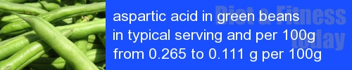 aspartic acid in green beans information and values per serving and 100g