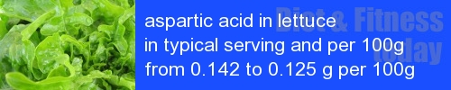 aspartic acid in lettuce information and values per serving and 100g