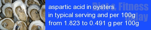 aspartic acid in oysters information and values per serving and 100g