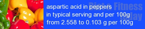 aspartic acid in peppers information and values per serving and 100g