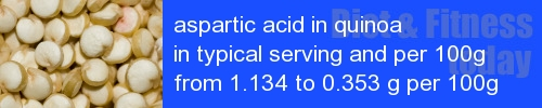 aspartic acid in quinoa information and values per serving and 100g