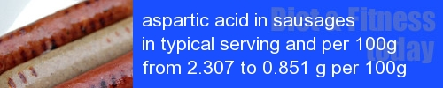 aspartic acid in sausages information and values per serving and 100g