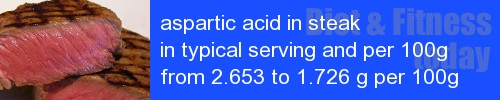 aspartic acid in steak information and values per serving and 100g