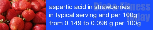 aspartic acid in strawberries information and values per serving and 100g