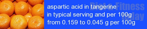 aspartic acid in tangerine information and values per serving and 100g