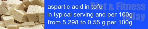 aspartic acid in tofu information and values per serving and 100g